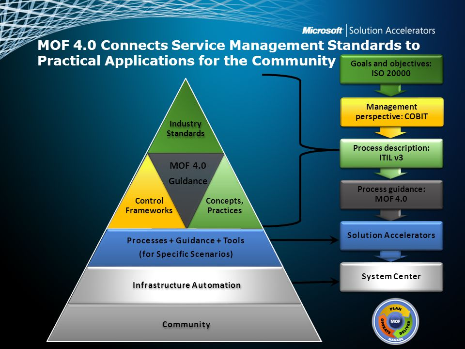 MOF 4.0 Connects Service Management Standards to Practical Applications for the Community