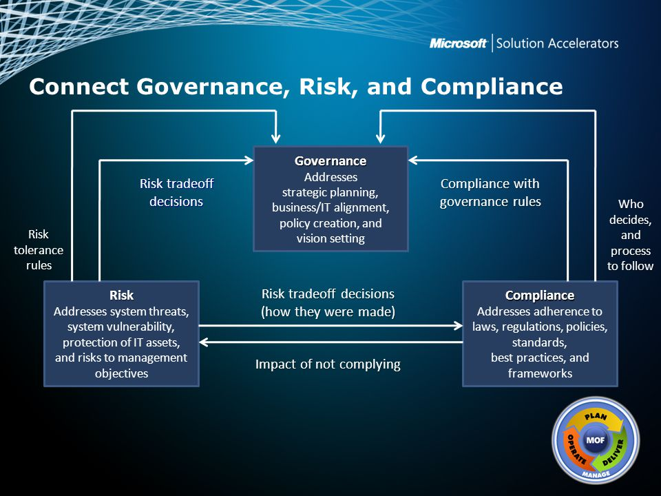 Connect Governance, Risk, and Compliance