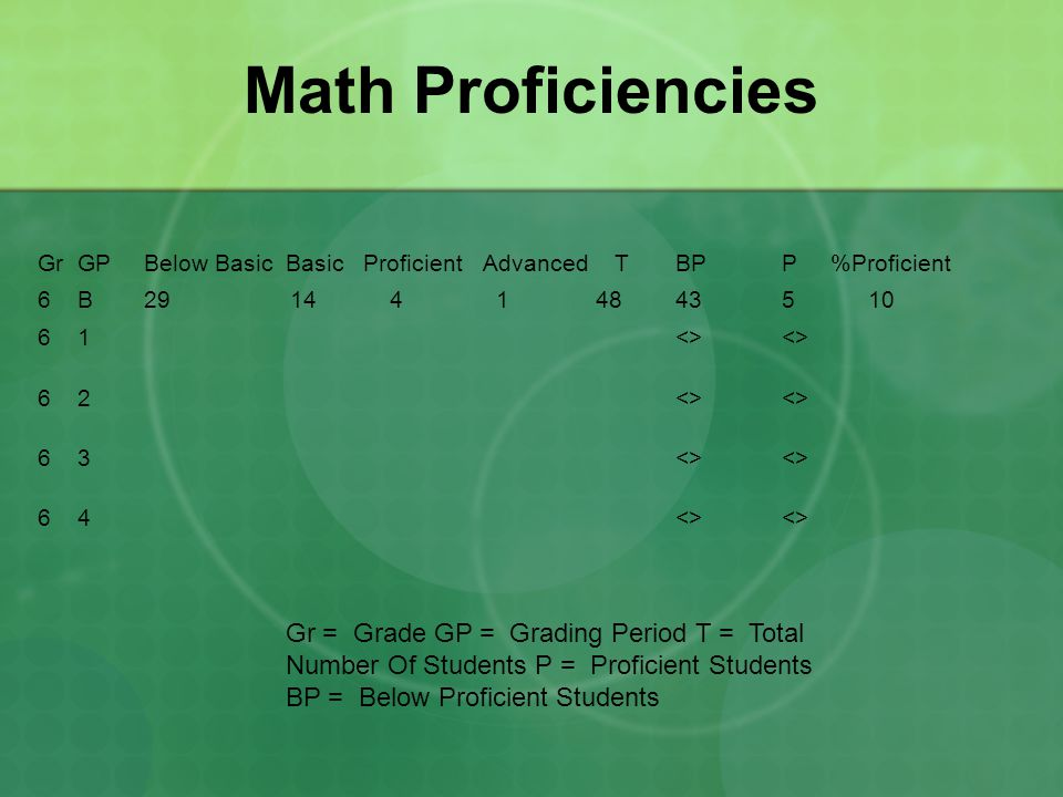 Math Proficiencies Gr GP Below Basic Basic Proficient Advanced T BP P %Proficient.