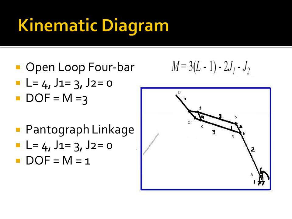 Kinematic Diagram Open Loop Four-bar L= 4, J1= 3, J2= 0 DOF = M =3