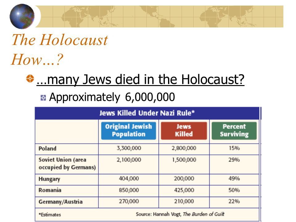 The Holocaust How… …many Jews died in the Holocaust