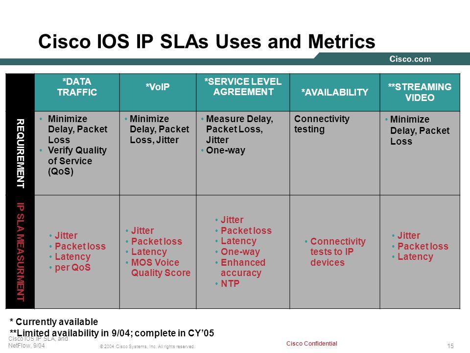 Cisco IOS IP SLAs Uses and Metrics