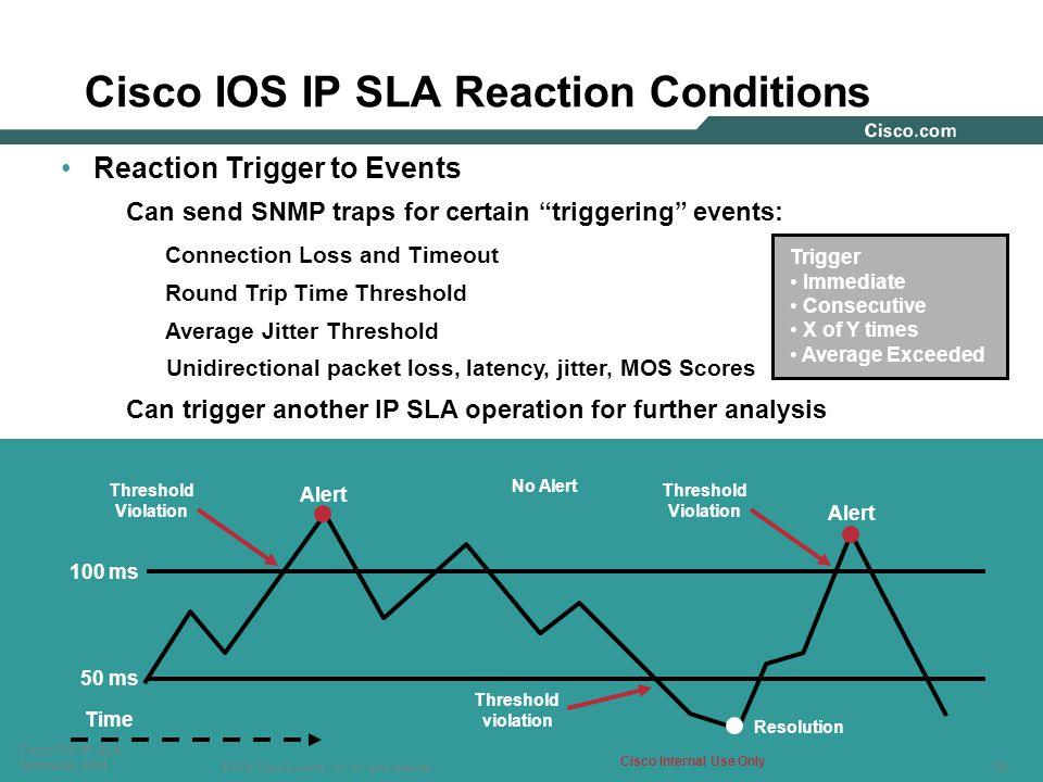 Cisco IOS IP SLA Reaction Conditions