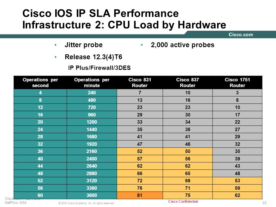 Cisco IOS IP SLA Performance Infrastructure 2: CPU Load by Hardware