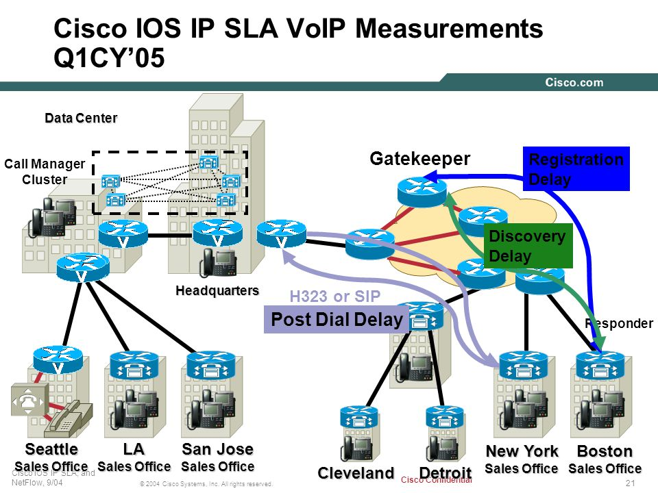 Cisco IOS IP SLA VoIP Measurements Q1CY'05