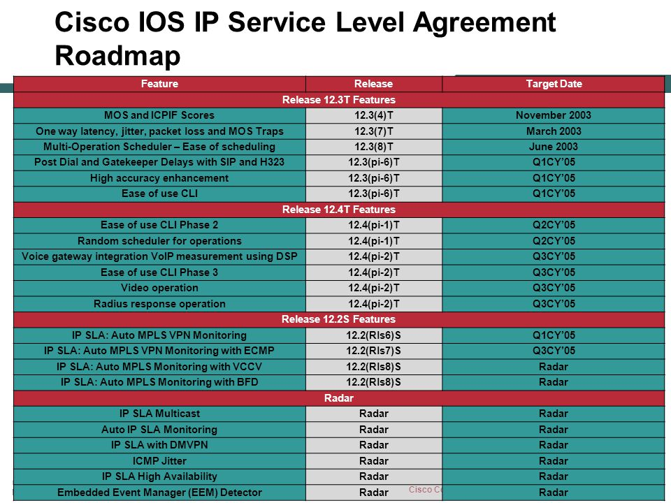 CISCO IOS IP SERVICE LEVEL AGREEMENTS TECHNICAL OVERVIEW ppt download