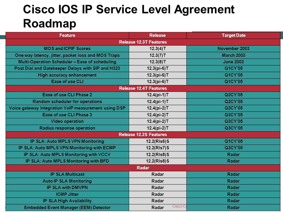 Cisco IOS IP Service Level Agreement Roadmap