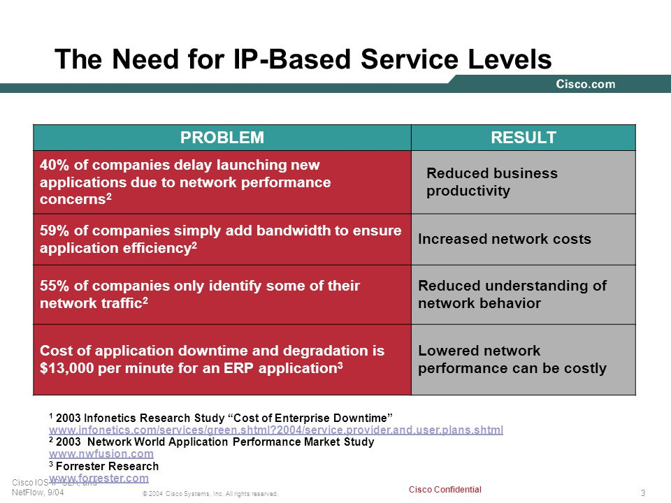 The Need for IP-Based Service Levels