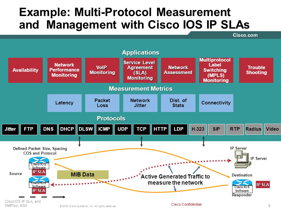 Cisco Network Monitoring : Cisco ios ip service level agreements technical overview