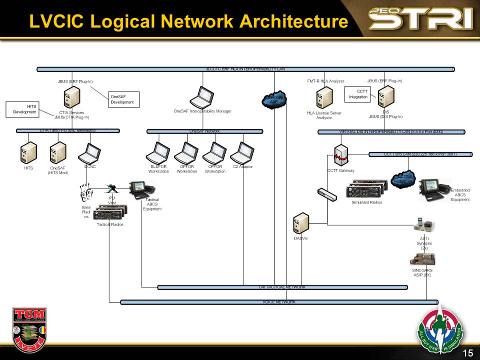 LVCIC Logical Network Architecture