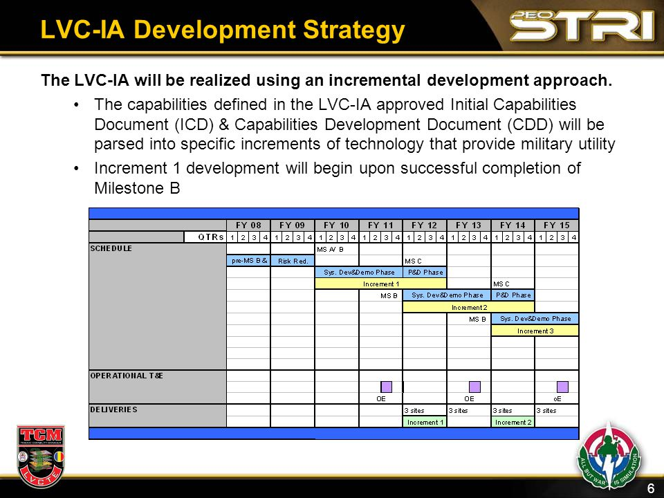 LVC-IA Development Strategy