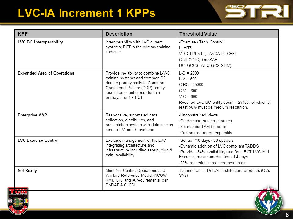 LVC-IA Increment 1 KPPs KPP Description Threshold Value