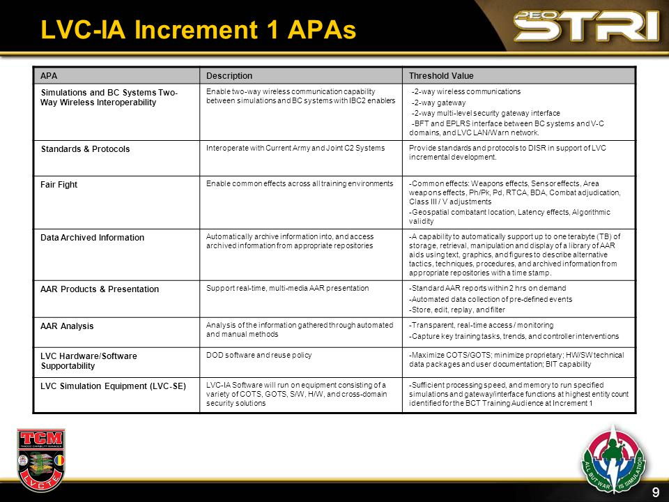 LVC-IA Increment 1 APAs APA Description Threshold Value