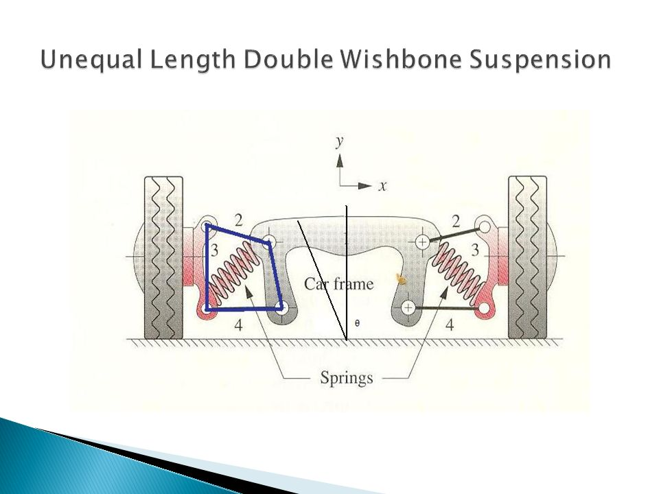 Unequal Length Double Wishbone Suspension