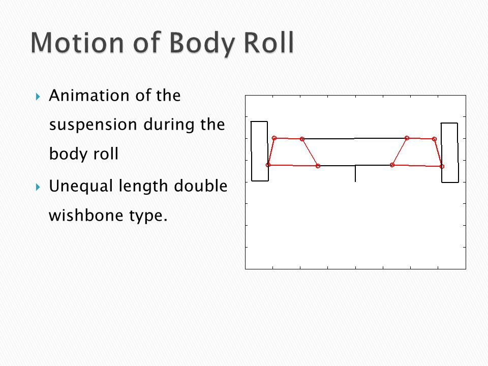 Motion of Body Roll Animation of the suspension during the body roll