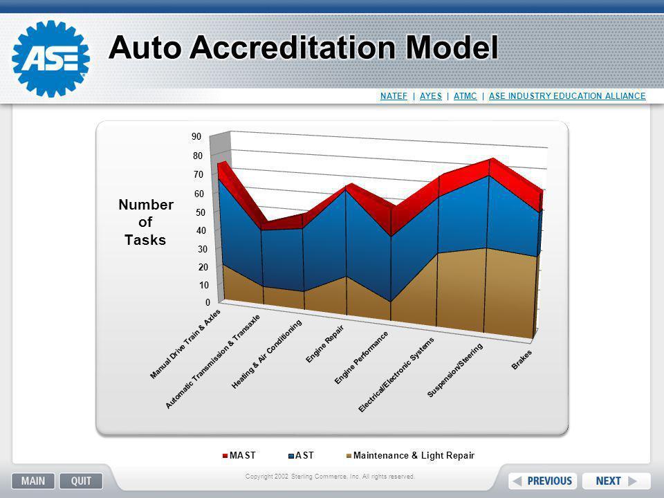 Auto Accreditation Model