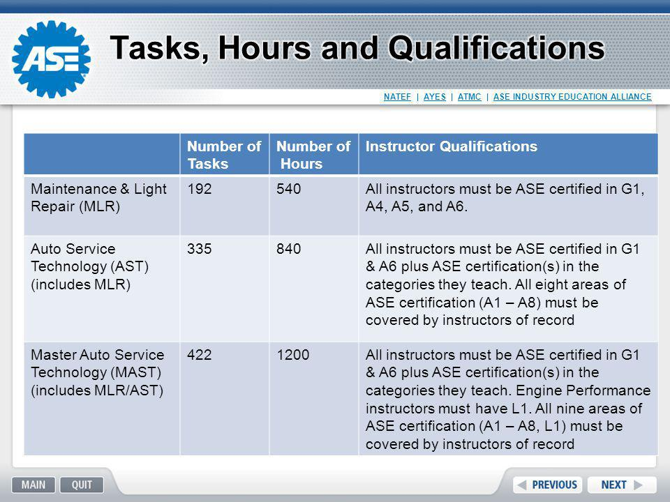 Tasks, Hours and Qualifications