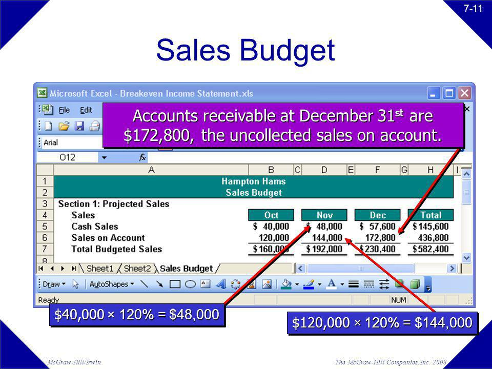 Sales Budget Accounts receivable at December 31st are $172,800, the uncollected sales on account. $40,000 × 120% = $48,000.