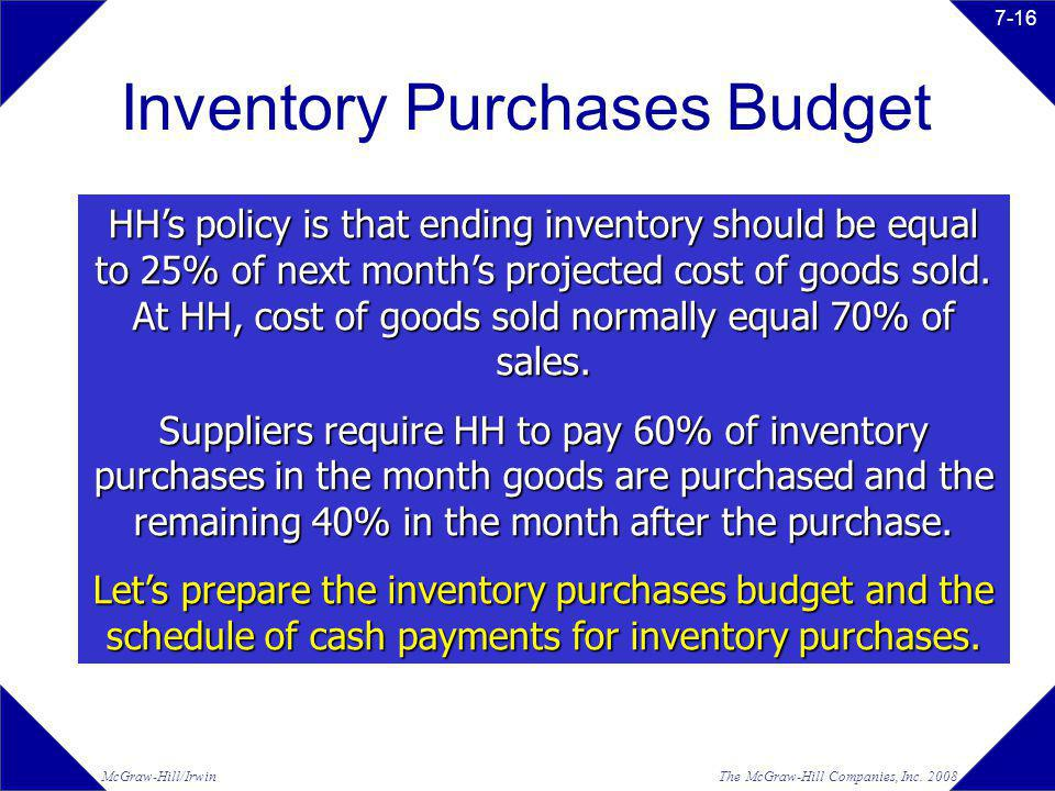 Inventory Purchases Budget