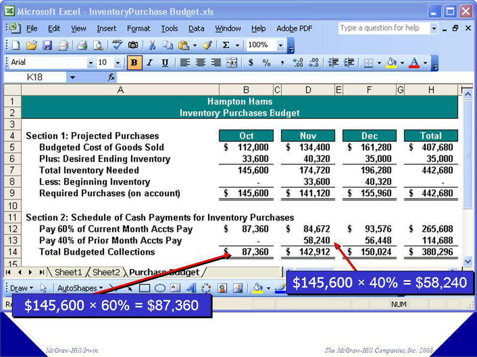 Part I Here is the schedule of cash payments for inventory purchases for the quarter.