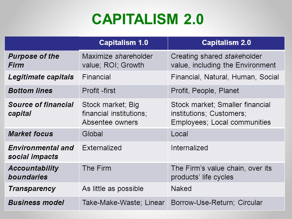 CAPITALISM 2.0 Capitalism 1.0 Capitalism 2.0 Purpose of the Firm