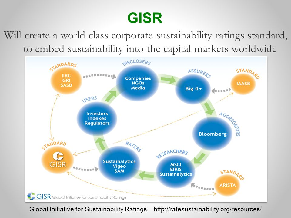 GISR Will create a world class corporate sustainability ratings standard, to embed sustainability into the capital markets worldwide.