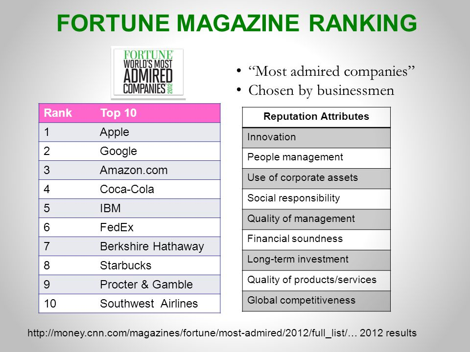 FORTUNE MAGAZINE RANKING Reputation Attributes