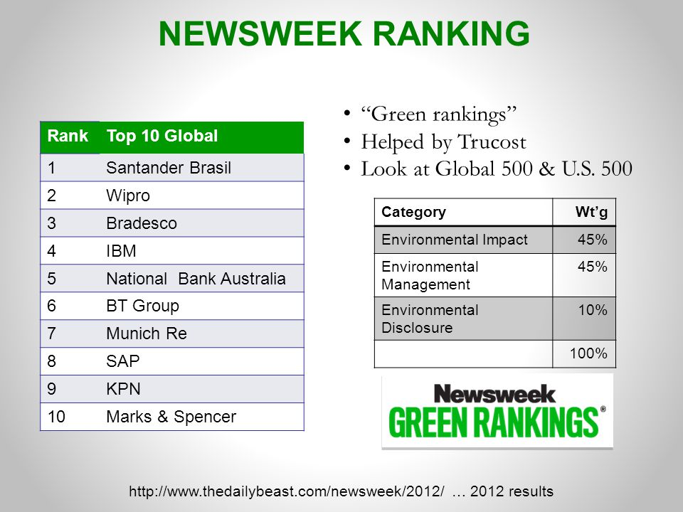 http://www.thedailybeast.com/newsweek/2012/ … 2012 results