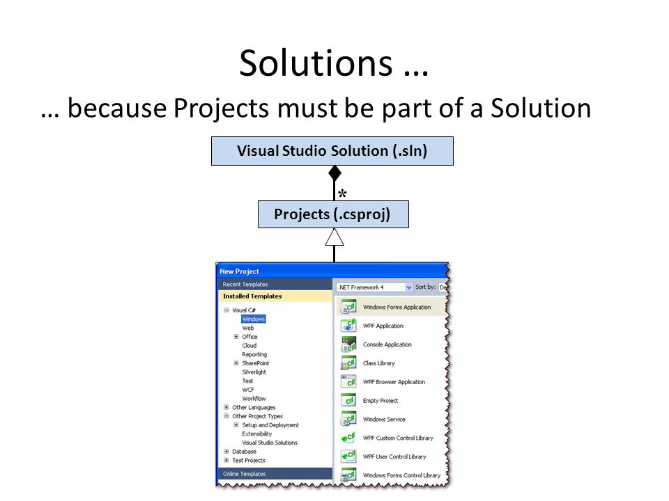 Visual Studio Solution (.sln)
