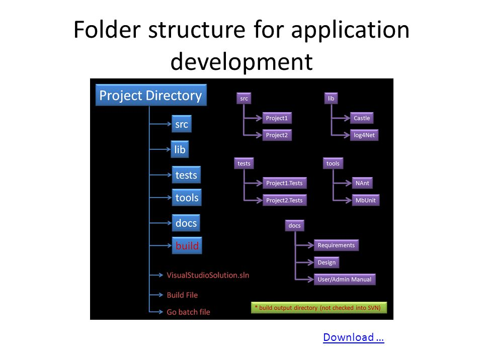 Folder structure for application development