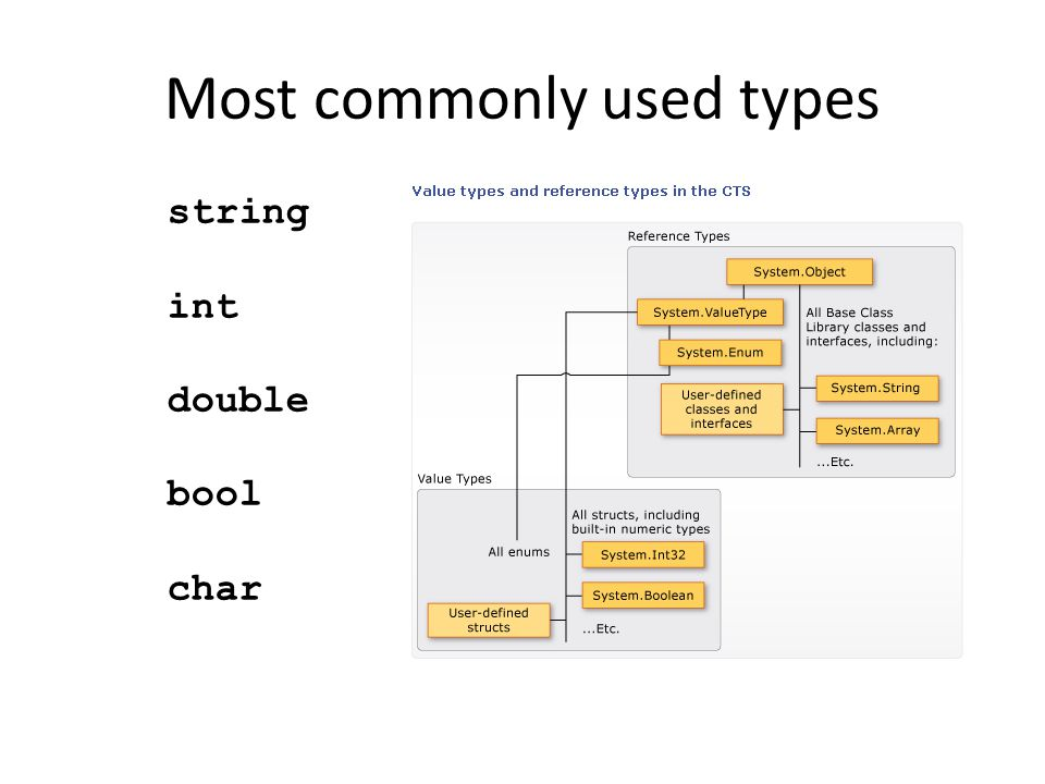 Most commonly used types