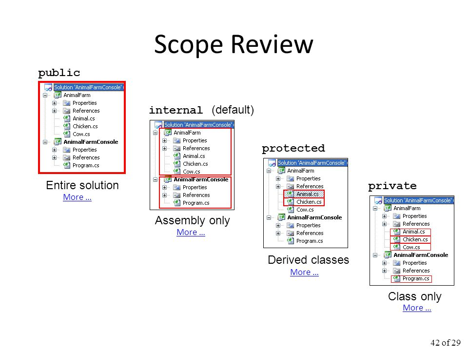 Scope Review public internal (default) protected Entire solution