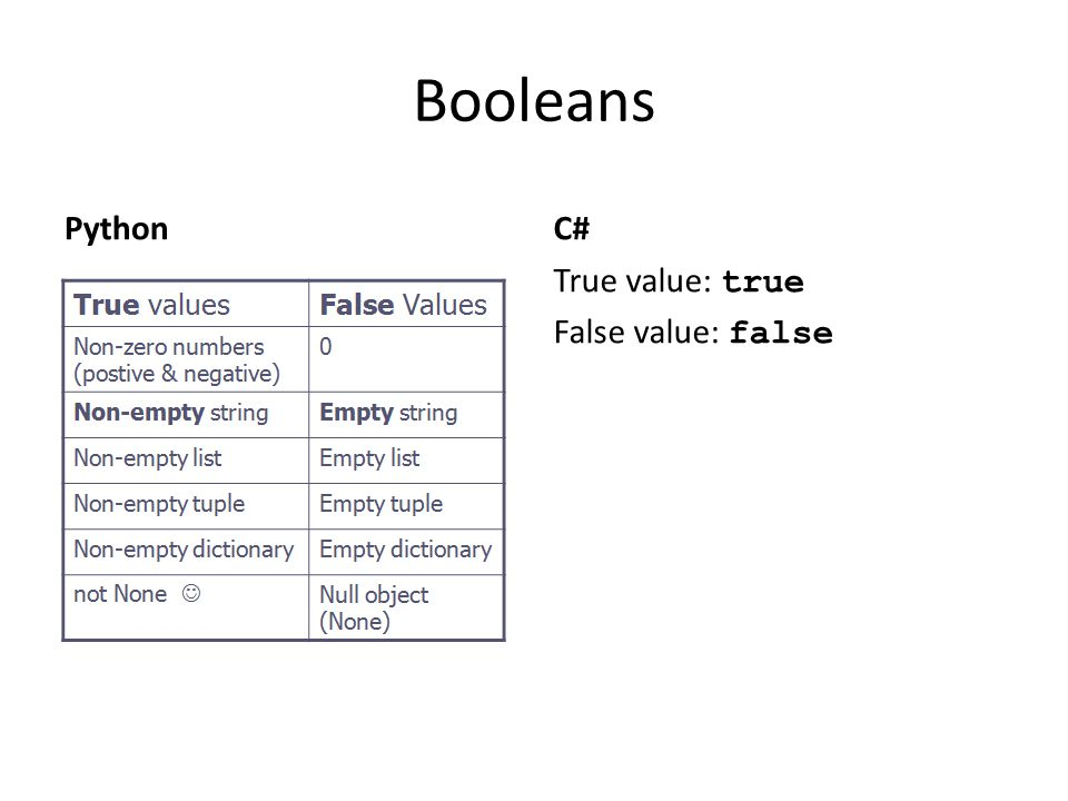 Booleans Python C# True value: true False value: false