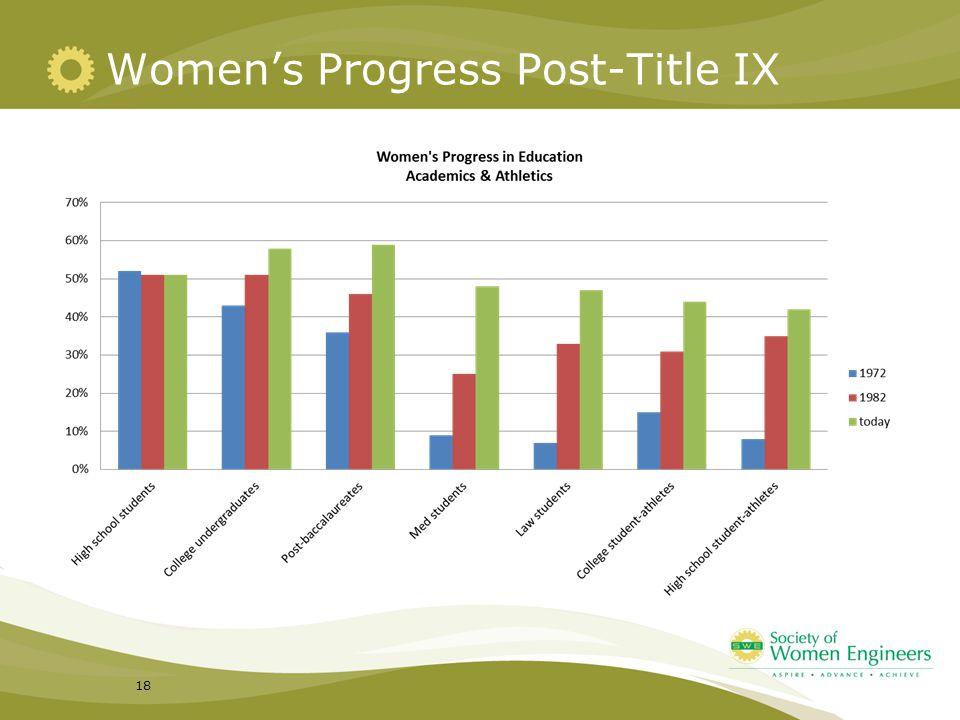 Women's Progress Post-Title IX