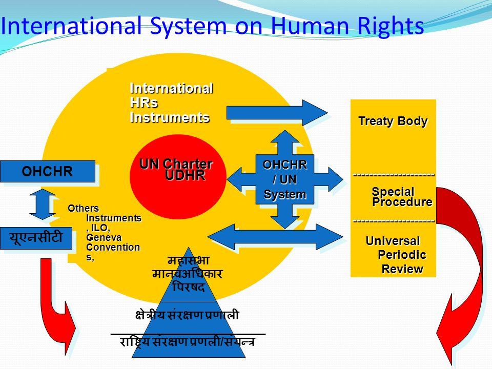 International System on Human Rights