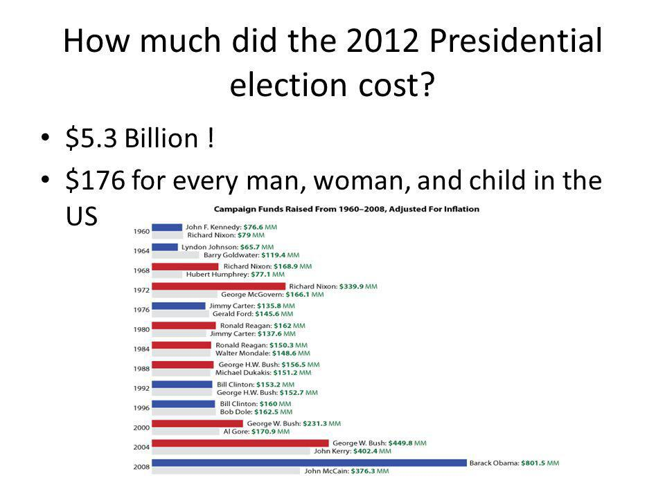 How much did the 2012 Presidential election cost