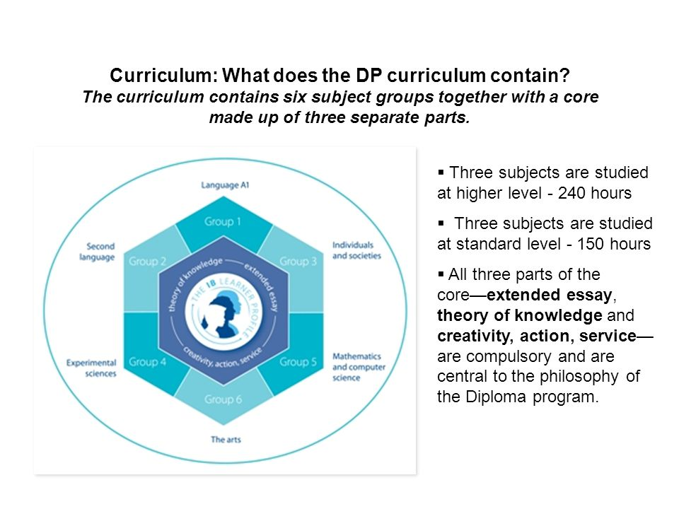 Curriculum: What does the DP curriculum contain