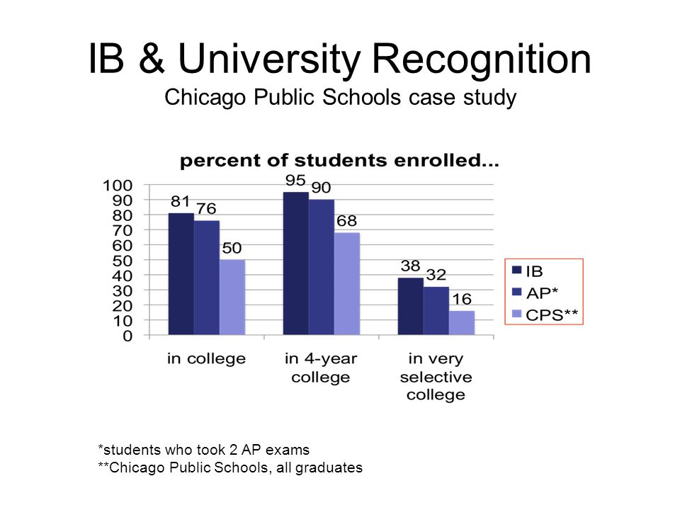 IB & University Recognition Chicago Public Schools case study