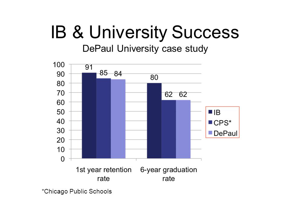 IB & University Success DePaul University case study