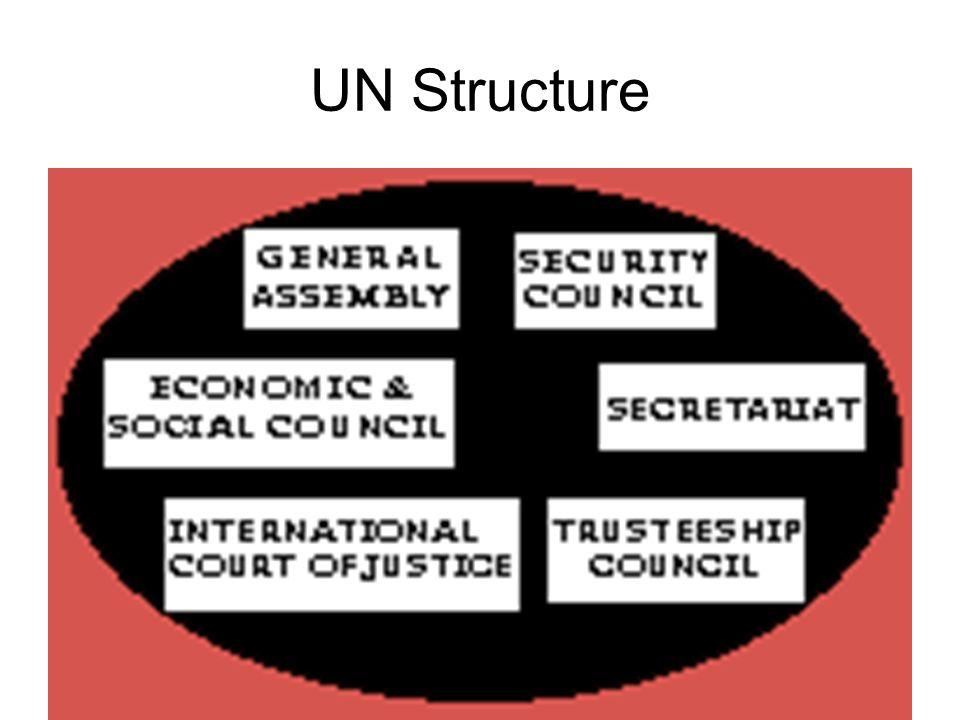 UN Structure