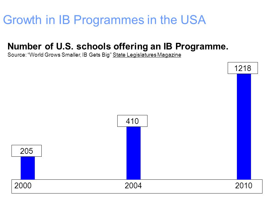 Growth in IB Programmes in the USA