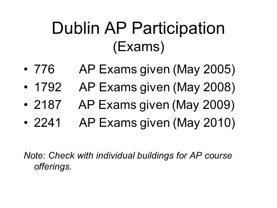 Dublin AP Participation (Exams)