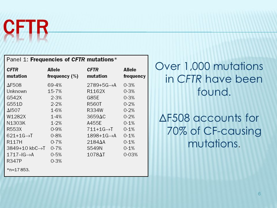 CFTR Over 1,000 mutations in CFTR have been found.
