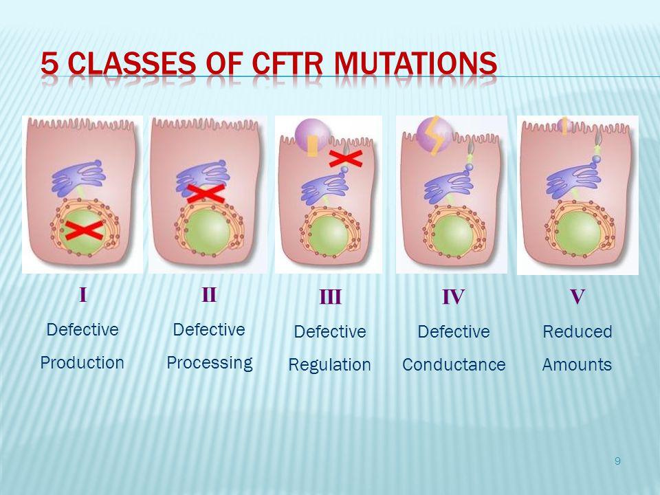 5 Classes of CFTR Mutations