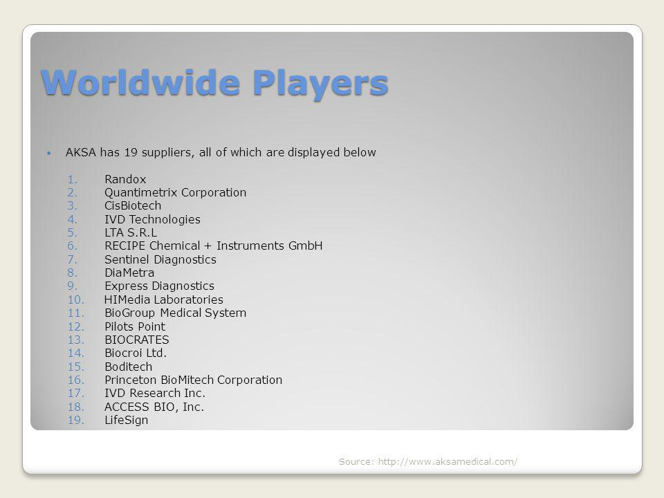 Worldwide Players AKSA has 19 suppliers, all of which are displayed below. Randox. Quantimetrix Corporation.