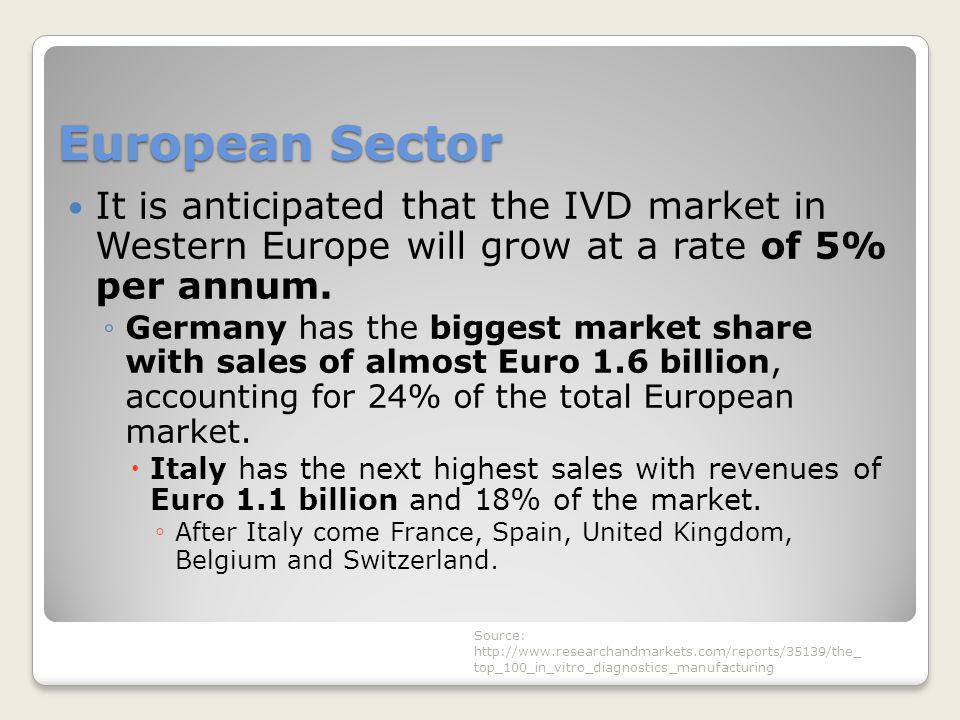 European Sector It is anticipated that the IVD market in Western Europe will grow at a rate of 5% per annum.