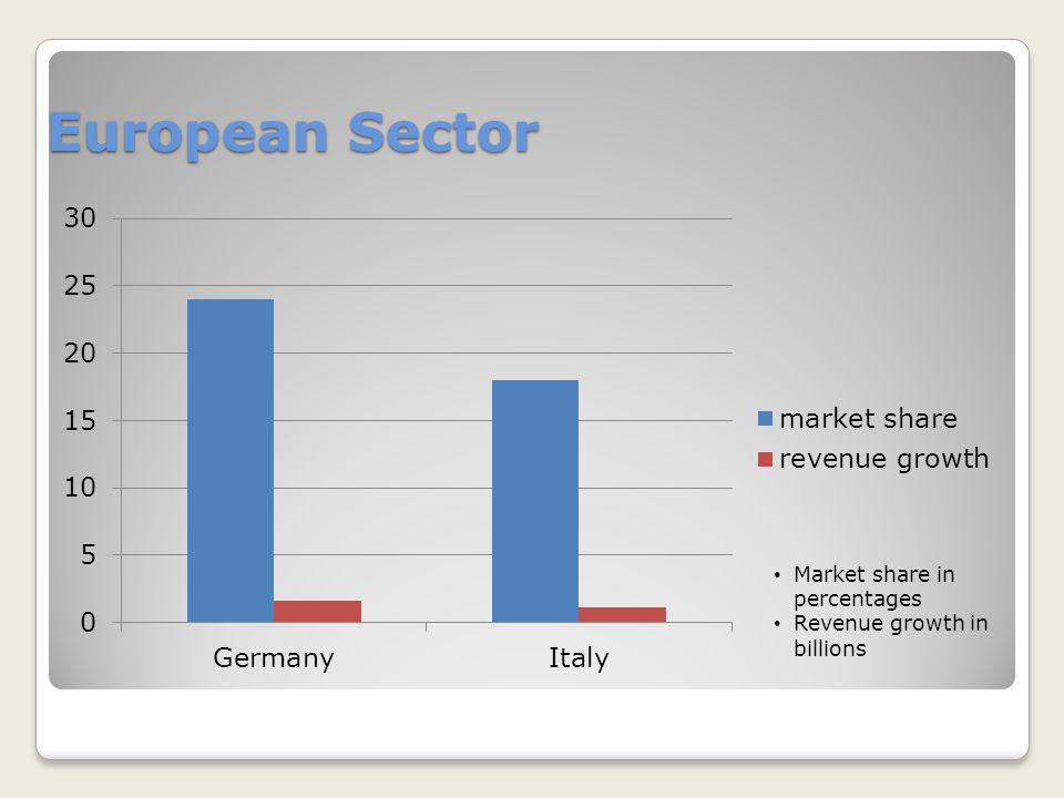 European Sector Market share in percentages Revenue growth in billions