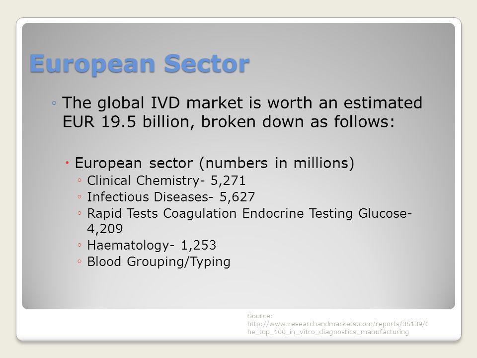 European Sector The global IVD market is worth an estimated EUR 19.5 billion, broken down as follows: