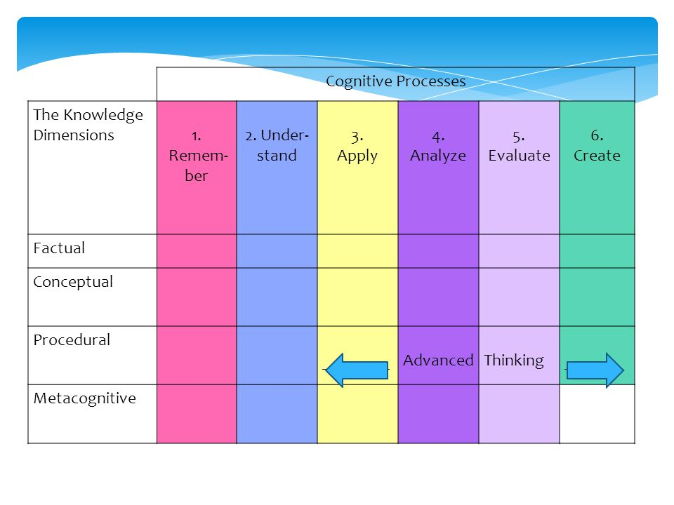 Cognitive Processes The Knowledge Dimensions. 1. Remem-ber. 2. Under-stand. 3. Apply. 4. Analyze.