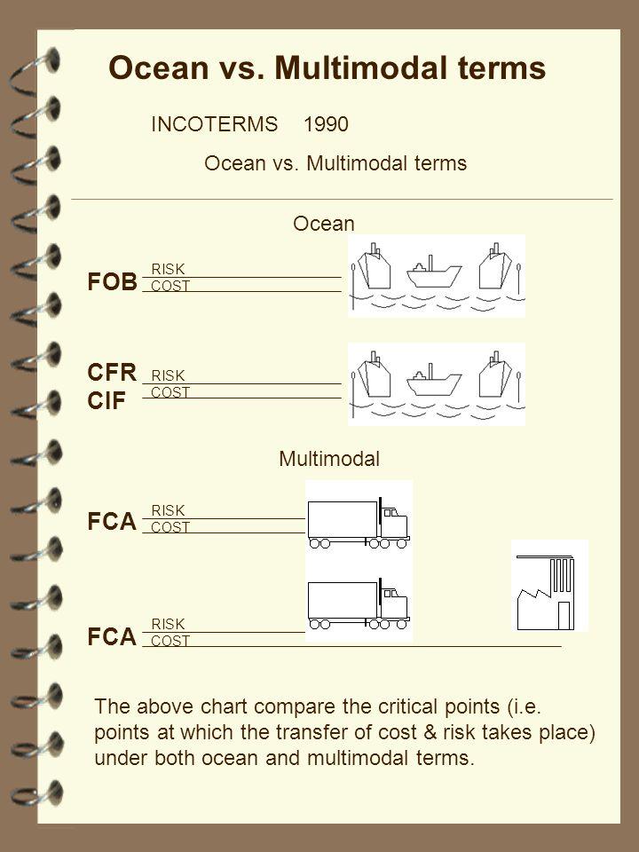 Ocean vs. Multimodal terms